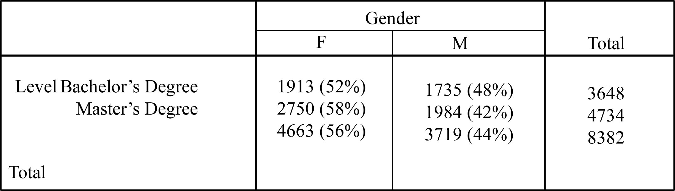 Table 1. Gender by Degree Level.