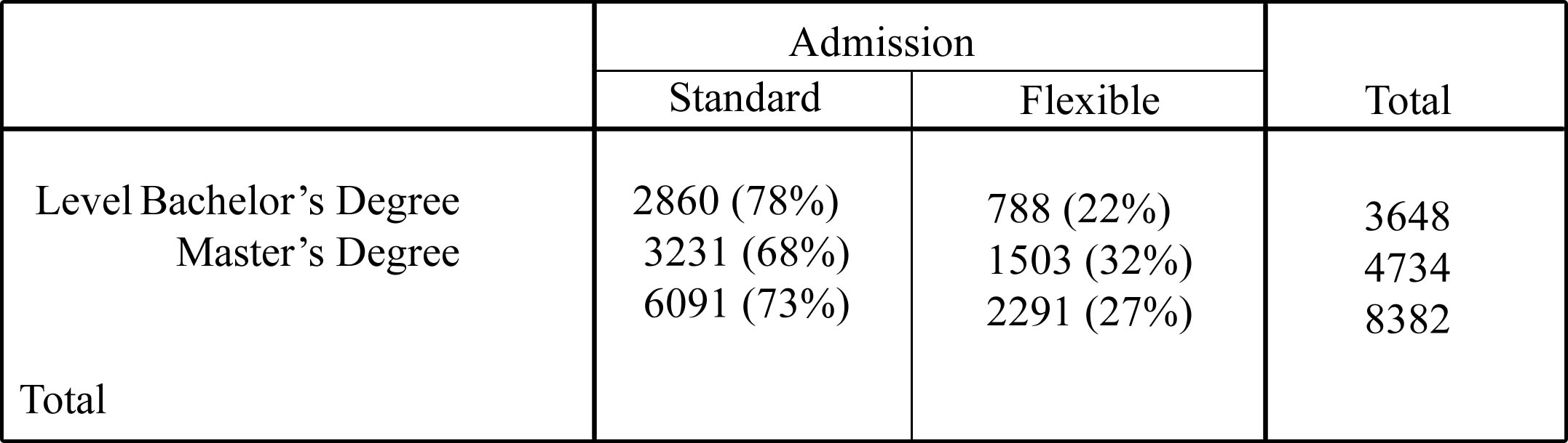 Table 2. Admission Type by Degree Level.