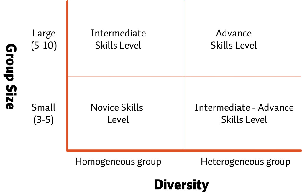 Figure 1: Pedagogical Considerations for Diversity in Team Composition.