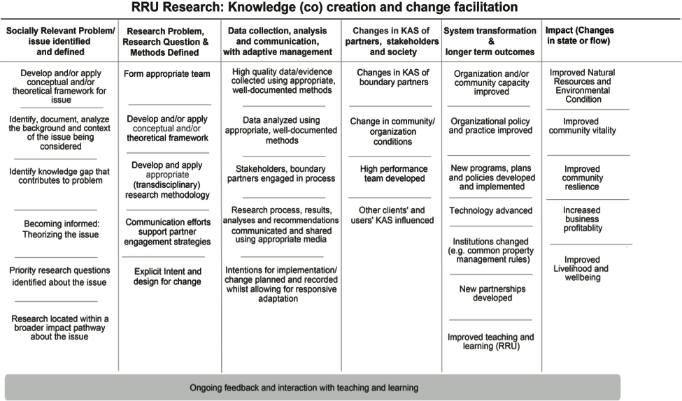Figure 2. RRU Research Generic Theory of Change.