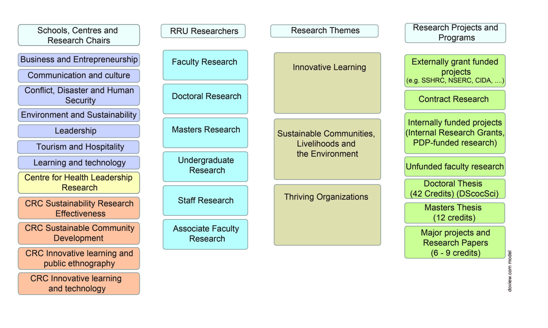 Figure 1. The RRU Research Environment.