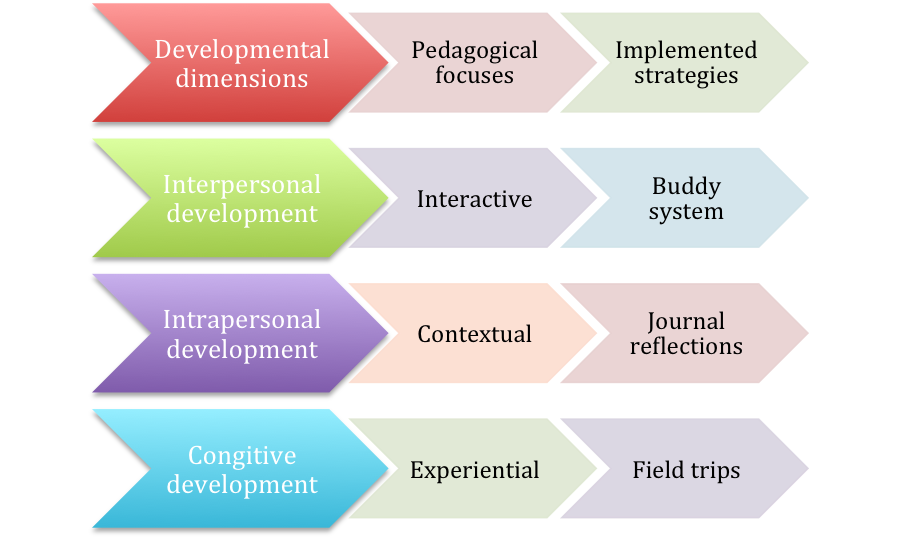 Figure 3. Pedagogical focuses and implemented strategies based on developmental framework for intercultural maturity.