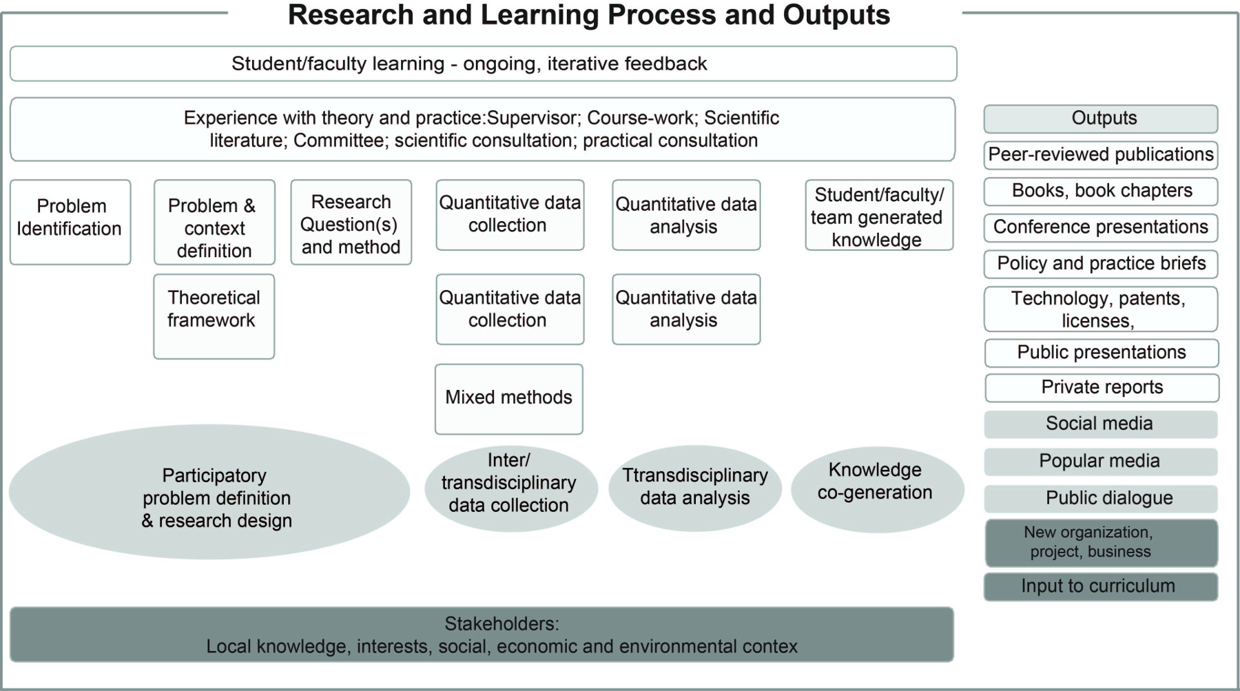 Figure 3. RRU Research and Learning Process.